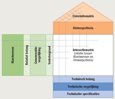 Van technische pdf ontwerpen innovaties