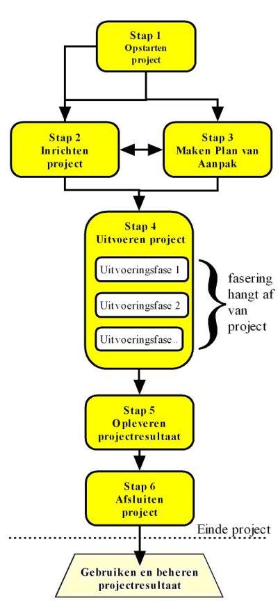 plan van aanpak methode Projectaanpak in zes stappen   De zes stappen van de P6 methode plan van aanpak methode